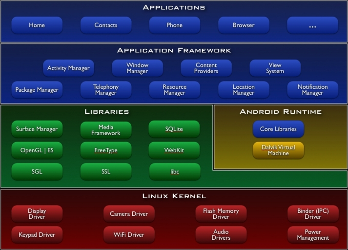 system-architecture-android